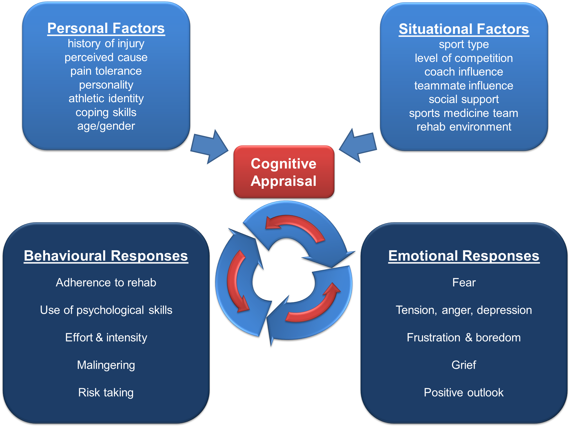 Abridged version of Wiese-bjornstal et al.'s Integrated model of  Psychological Responses to Sport Injury