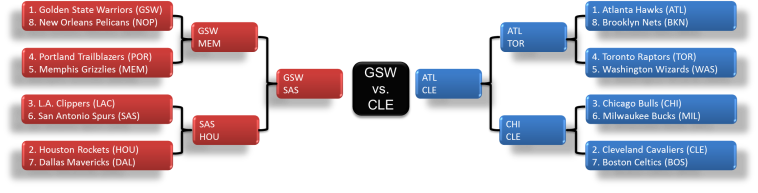 Golden State vs San Antonio will be a tough series, but I'm gonna say Golden State vs Cleveland for the 2015 Title.